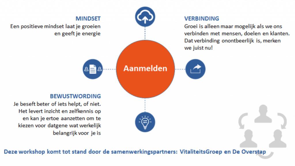 Workshop HR managers, interactief, Erve Hulsbeek